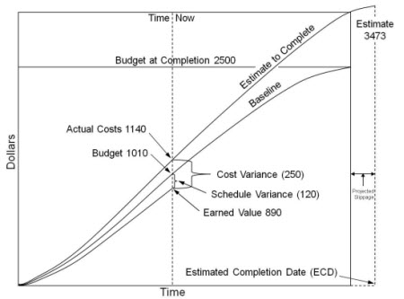 Estimate based on combined cost and schedule performance