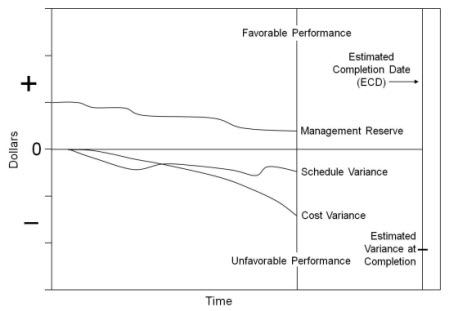 EVM Cost and schedule variance trends