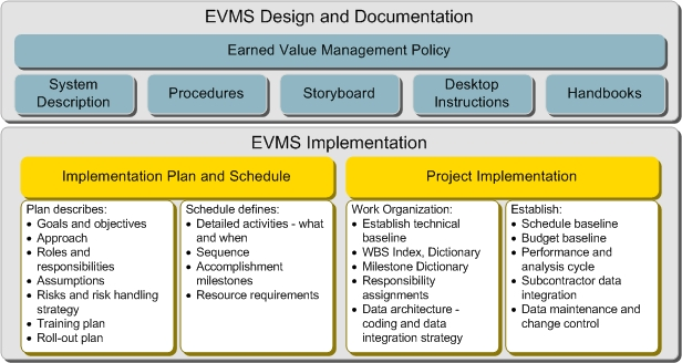 evms implementation