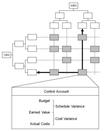EVM: Summarizing data by WBS or OBS