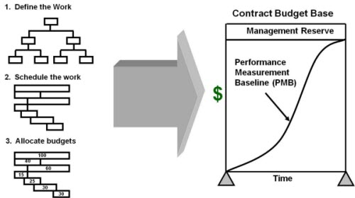 Basic Concepts Of Earned Value Management (Evm)
